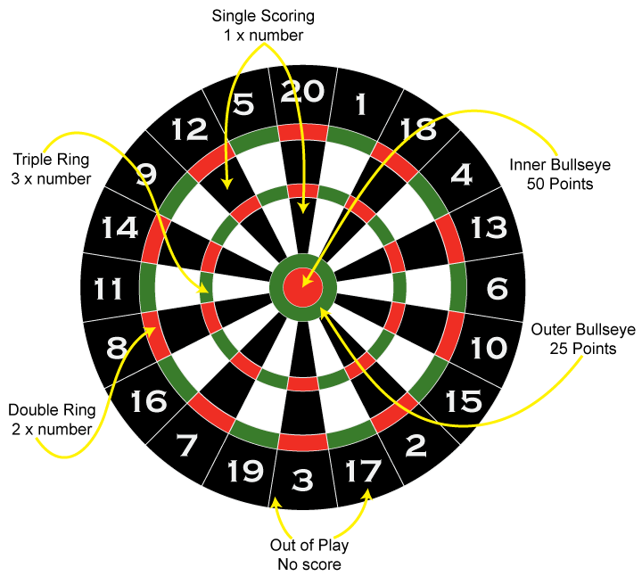 electronic darts rules