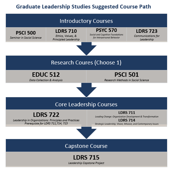 Leadership Studies Suggested Course Path Graduate Students
