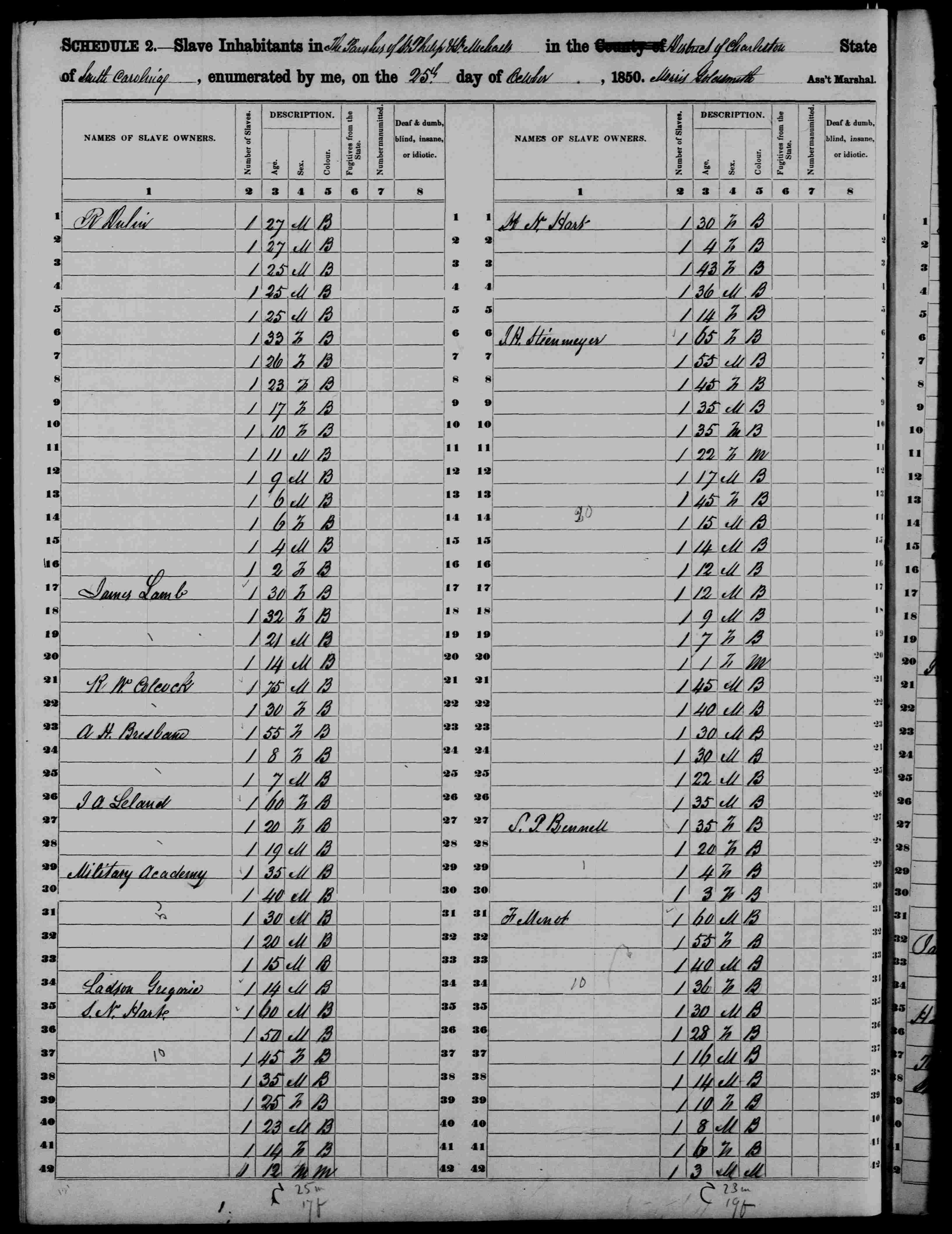 1850 U.S. Census Slave Schedule