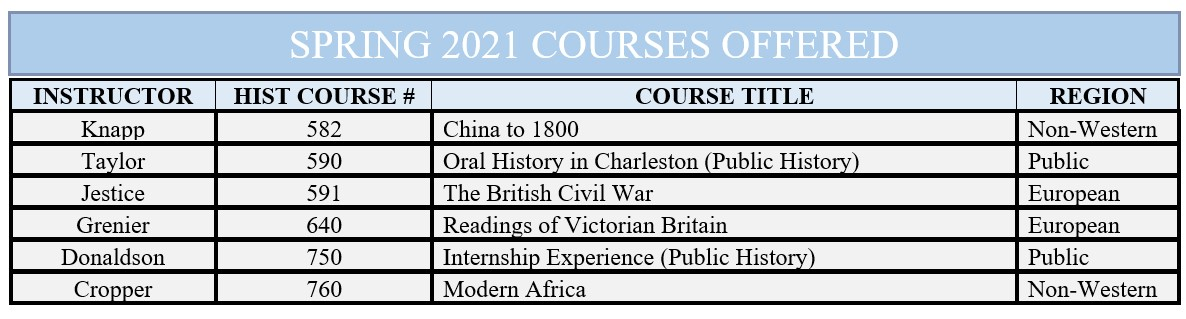 Joint MA Spring 21 Courses Offered