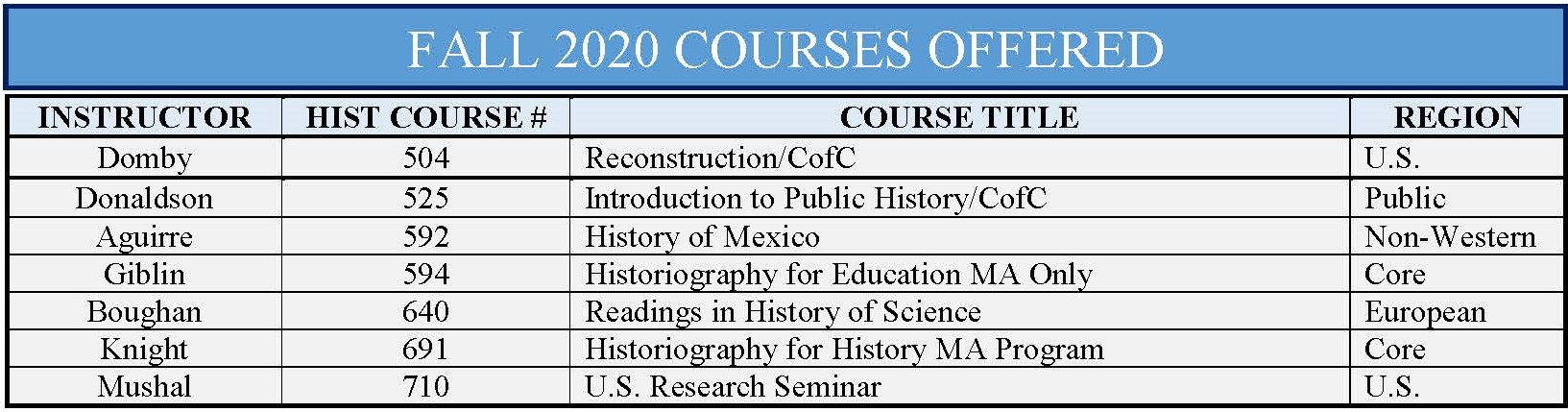 master courses offered fall 2020