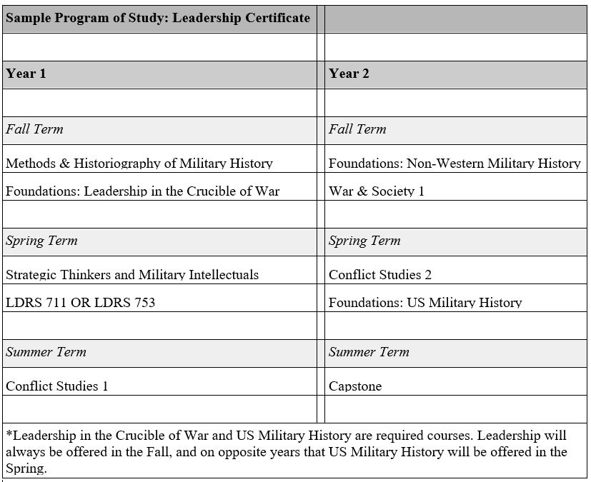 sample pos chart with leadership cert